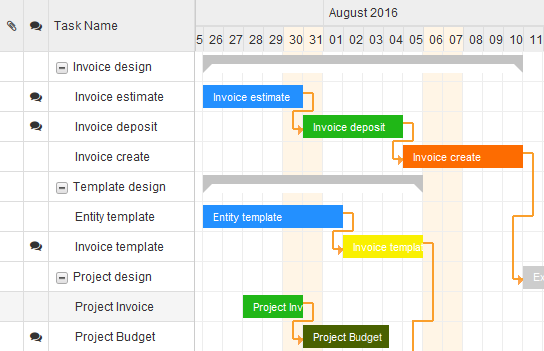 Project Management GanttChart